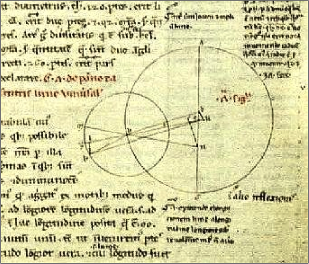 Epicycle model from the Almagest: drawing by Claudius Ptolemy